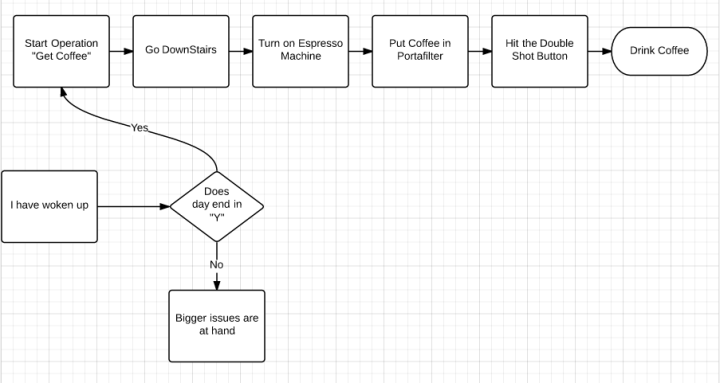 Tasks to Coffee